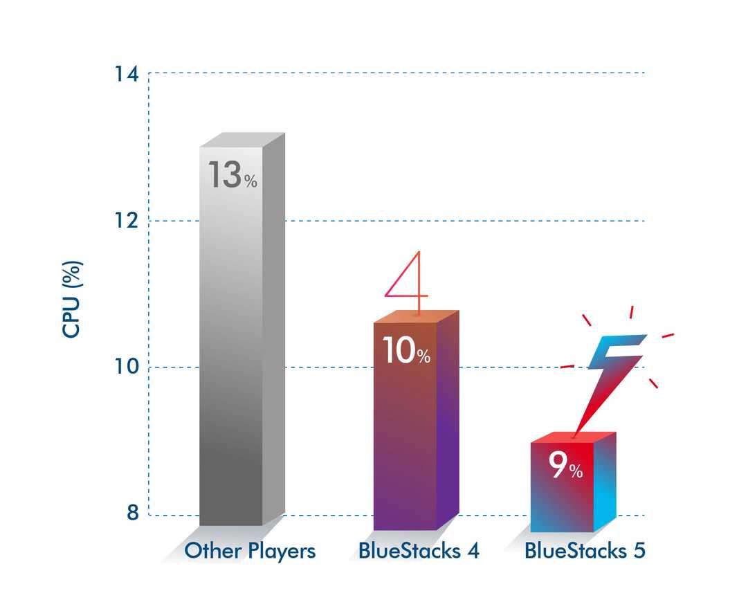 دانلود بلواستکس نسخه 5 (BlueStacks 5)